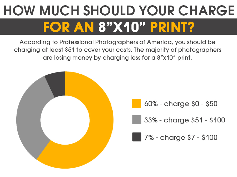 how much photography prints cost
