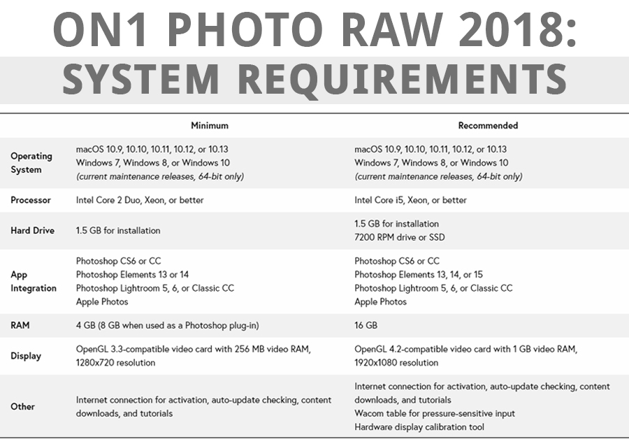 on1 photo raw 2018 system requirements