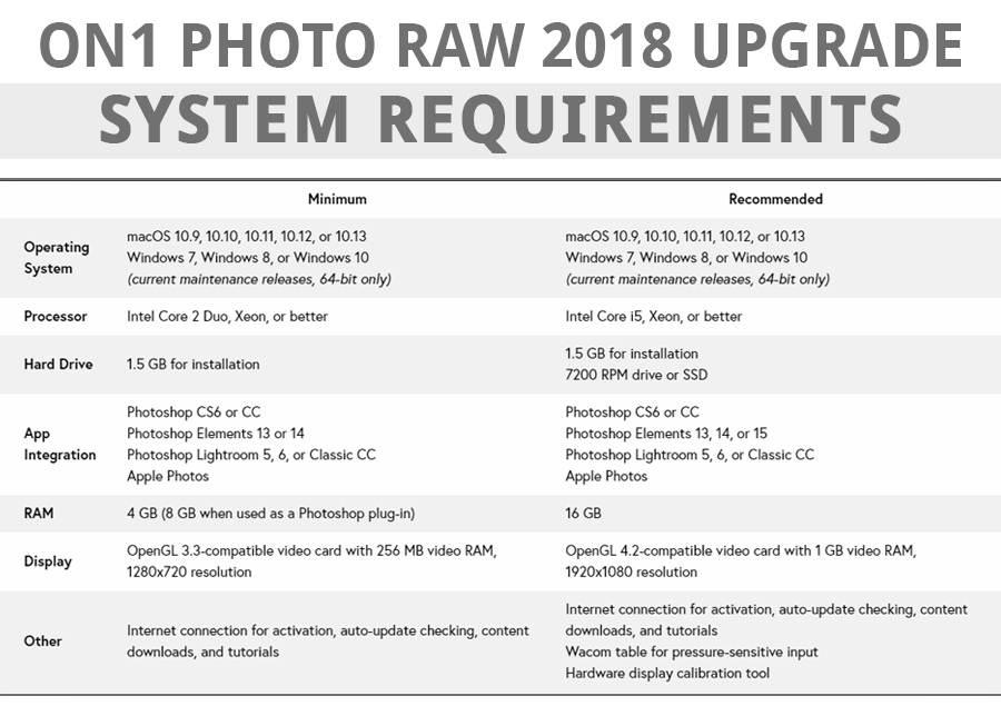 on1 photo raw 2018 upgrade system requirements