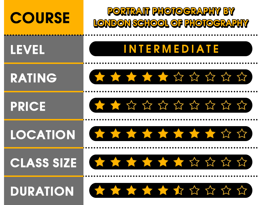 photography courses london-