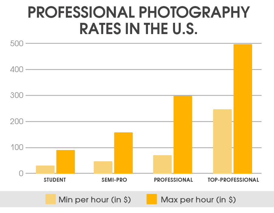 professional photographers salary 2018