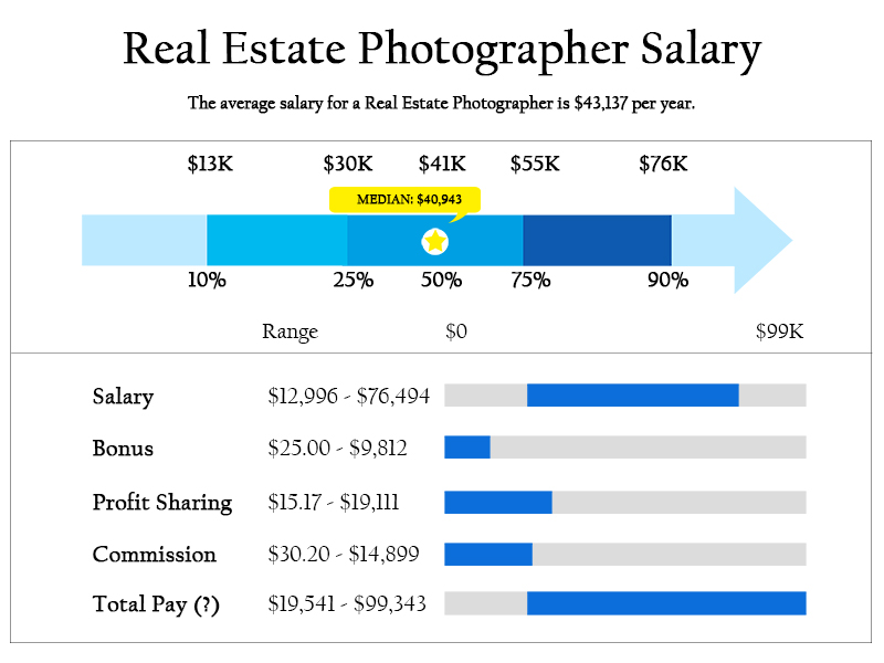 average-income-real-estate-photographer
