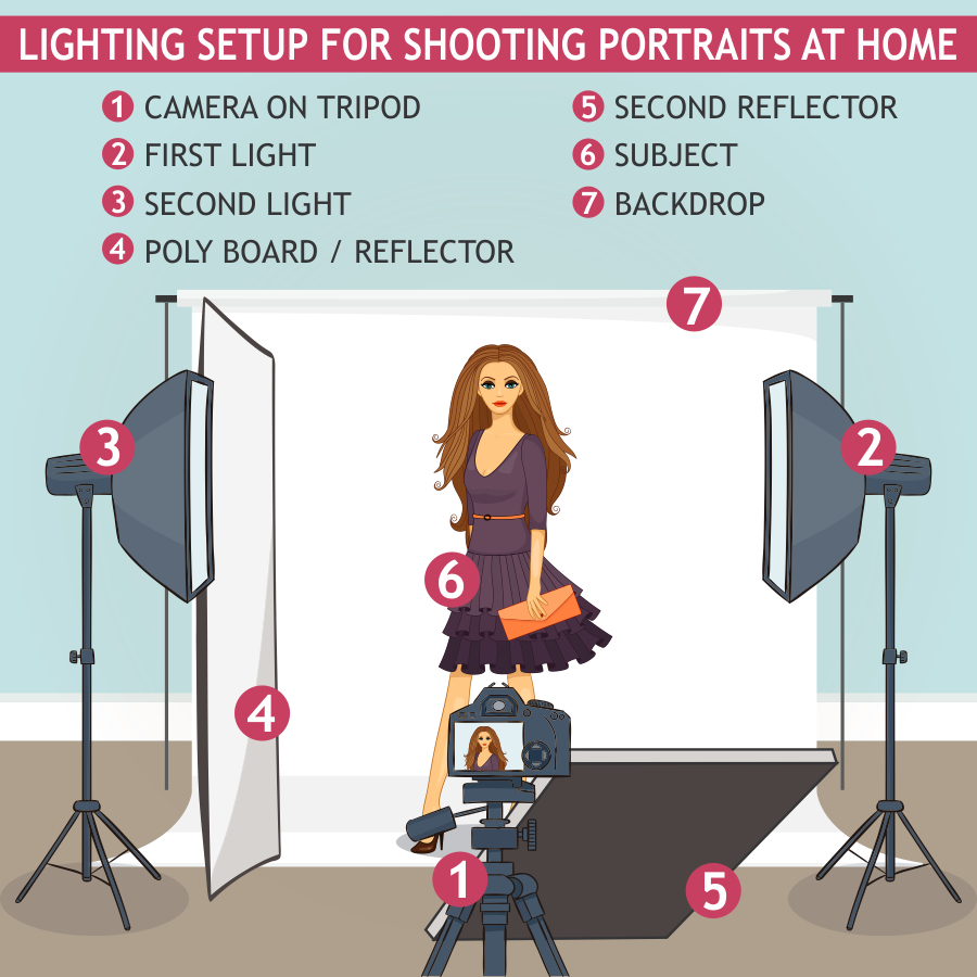 Home Photography Studio - Easy, Affordable, Useful