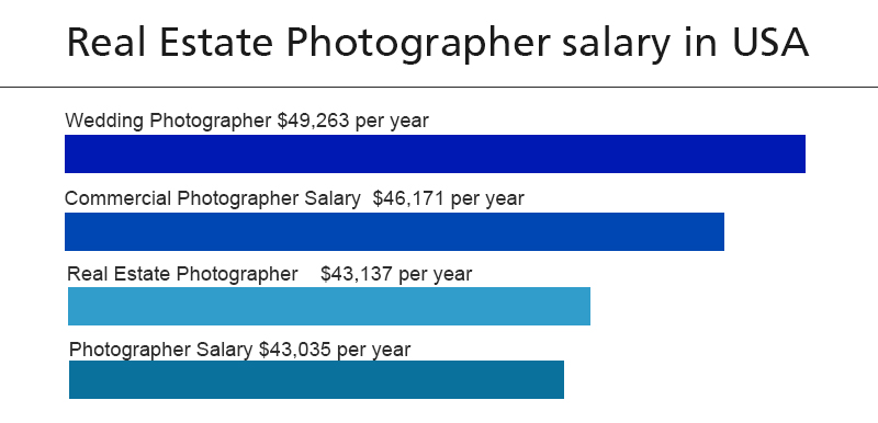how-much-do-real-estate-photographers-make-a-year