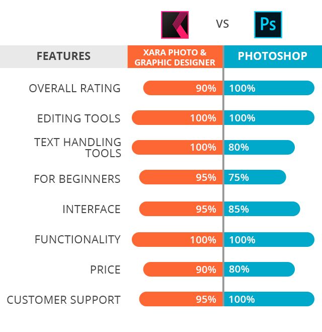 Xara Photo Graphic Designer Vs Photoshop What Software To Install